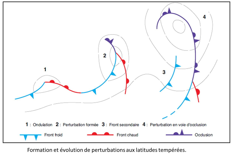 Formation perturbation