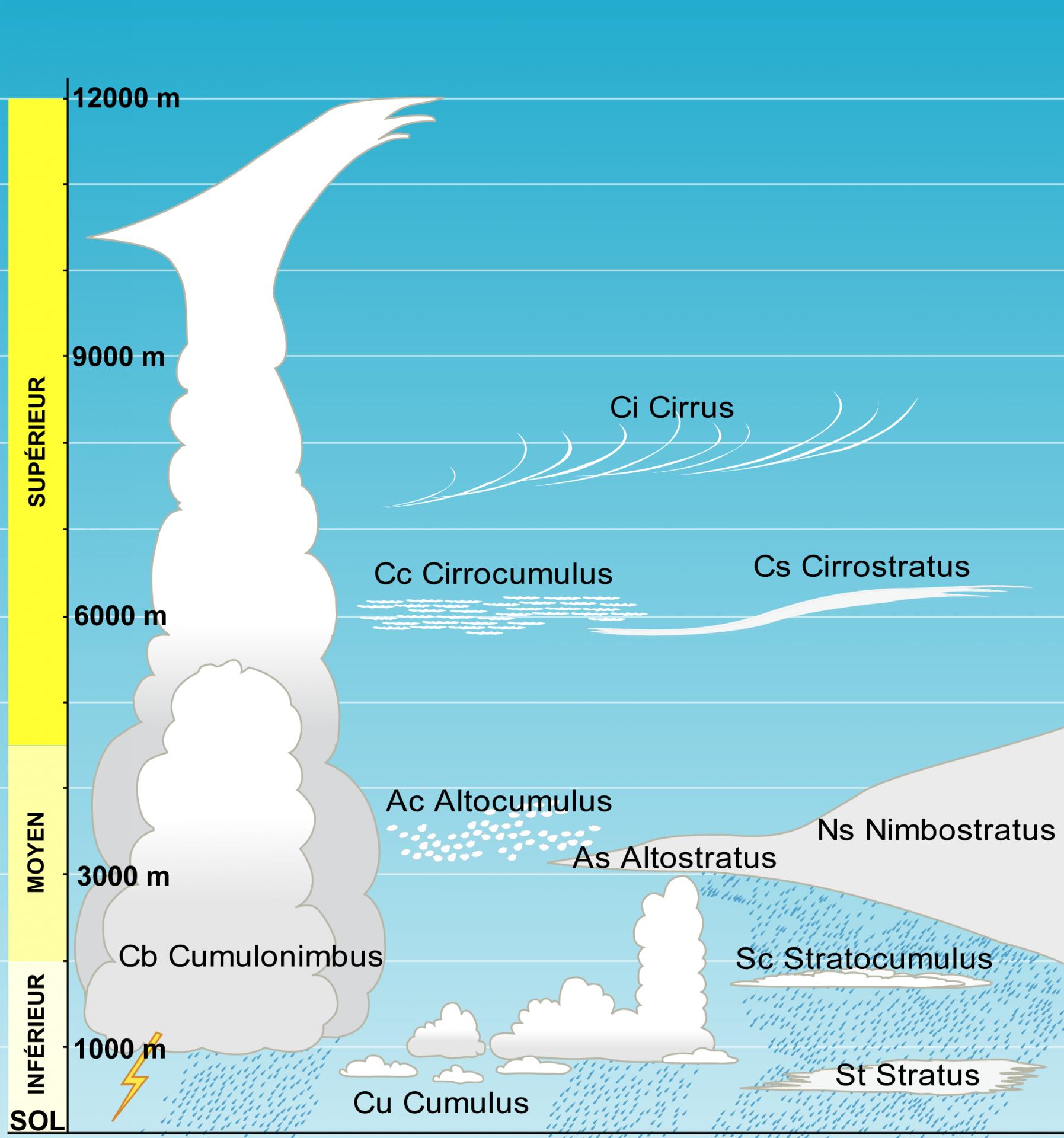 Schema altitude nuages jpg